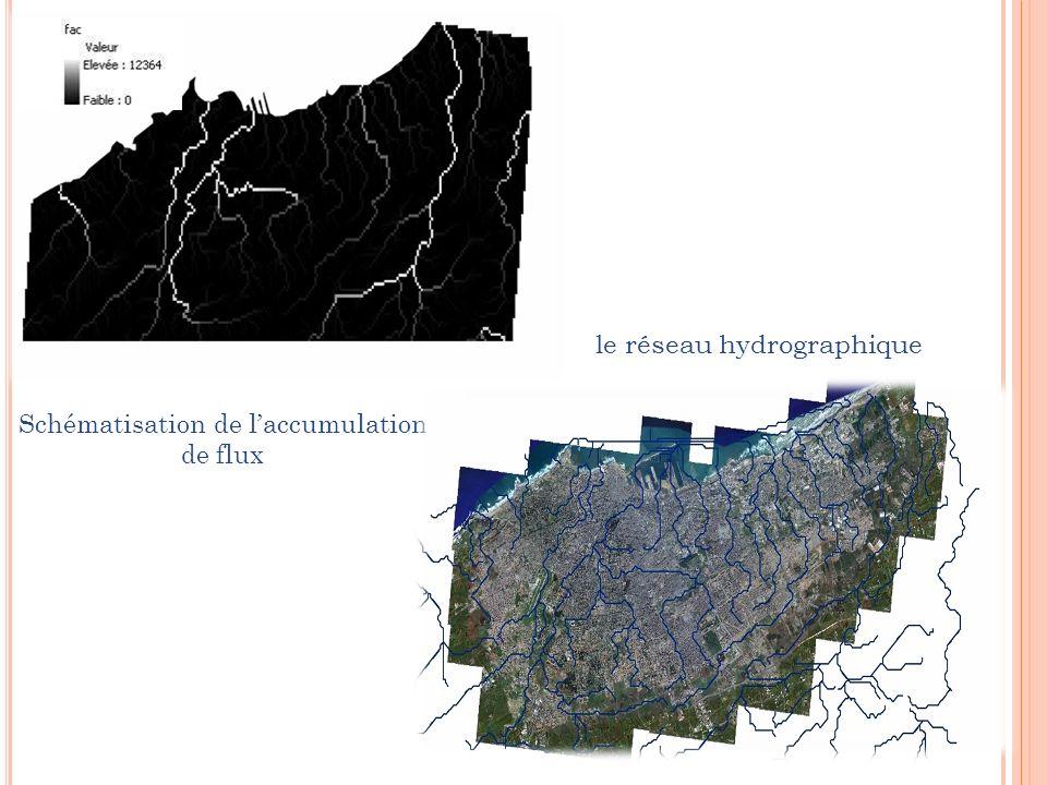 Schématisation de laccumulation de flux le réseau hydrographique