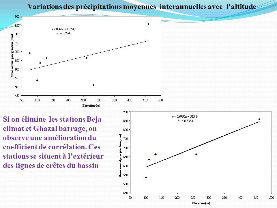 Variations des précipitations moyennes interannuelles avec l'altitude Si on élimine les stations Beja climat et Ghazal barrage, on observe une amélior