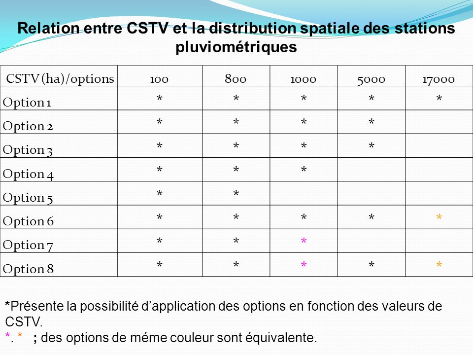CSTV (ha)/options1008001000500017000 Option 1 ***** Option 2 **** Option 3 **** Option 4 *** Option 5 ** Option 6 ***** Option 7 *** Option 8 ***** *P