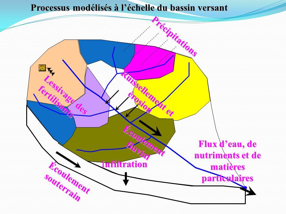 Processus modélisés à léchelle du bassin versant Précipitations Ruissellement et érosion Écoulement fluvial Écoulement souterrain Lessivage des fertil