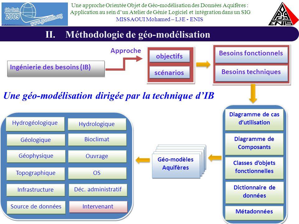 Une approche Orientée Objet de Géo-modélisation des Données Aquifères : Application au sein dun Atelier de Génie Logiciel et intégration dans un SIG MISSAOUI Mohamed – L3E - ENIS II.Méthodologie de géo-modélisation Une Géo-modélisation qui repose sur les concepts de lOrienté Objet Géo-modèles Aquifères Perceptory Géo-modèles Aquifères Perceptory Dictionnaire de données (norme ISO/TC211) Script Oracle Spatial Les principaux concepts de lapproche GOO sont : les classes, les instances, les attributs, les Types Abstraits des Données (TADs), le mécanisme dhéritage, les liens entre les classes et les méthodes Lapproche(GOO) des données aquifères repose sur les concepts de lapproche objet appliqués aux données aquifères à références spatiales Limplémentation de lapproche GOO repose sur le formalisme de représentation Géo-UML sous le CASE Tools (Computer-Assisted Software Engineering ou lAtelier de Génie Logiciel) Perceptory