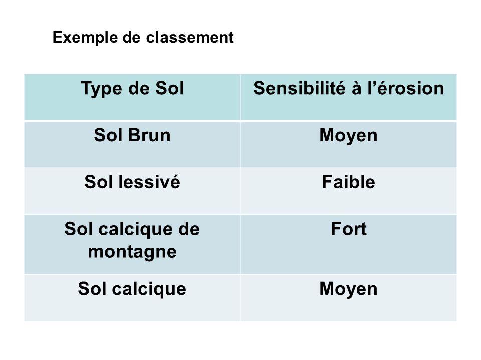 Exemple de classement Type de SolSensibilité à lérosion Sol BrunMoyen Sol lessivéFaible Sol calcique de montagne Fort Sol calciqueMoyen