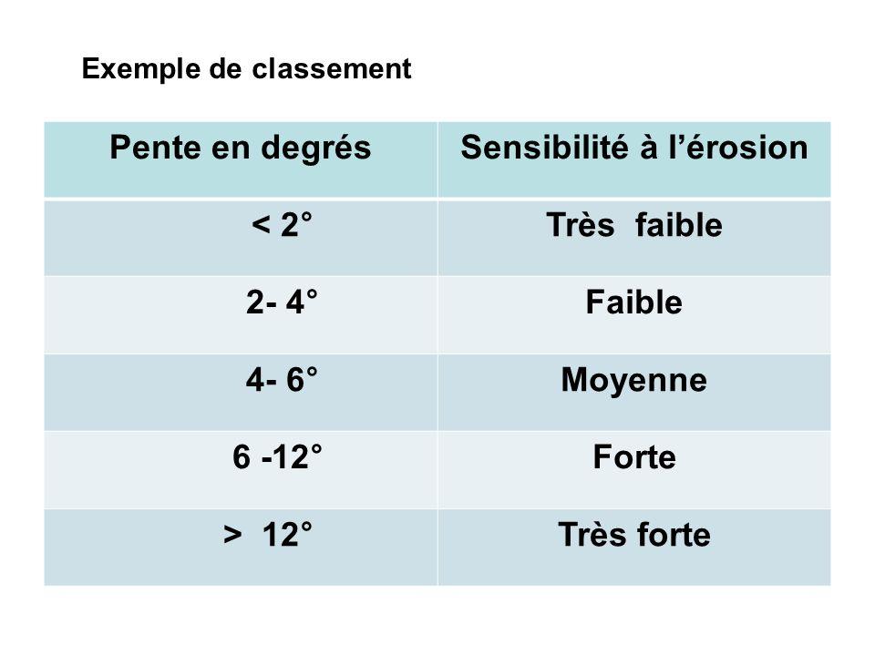 Exemple de classement Pente en degrésSensibilité à lérosion < 2°Très faible 2- 4°Faible 4- 6°Moyenne 6 -12°Forte > 12°Très forte