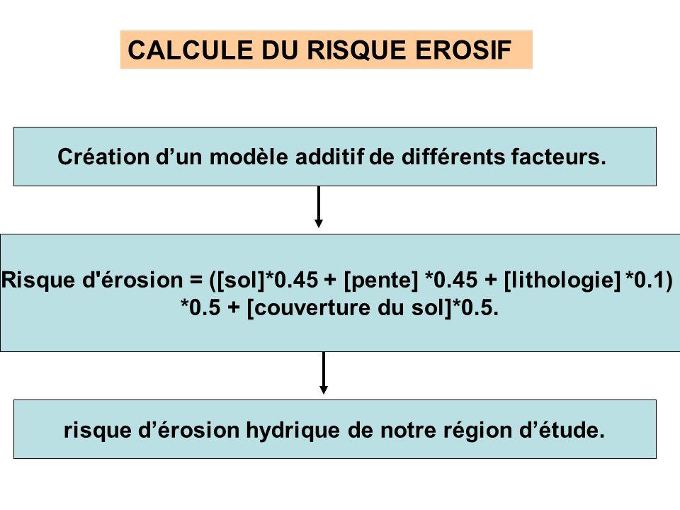 CALCULE DU RISQUE EROSIF Création dun modèle additif de différents facteurs. Risque d'érosion = ([sol]*0.45 + [pente] *0.45 + [lithologie] *0.1) *0.5