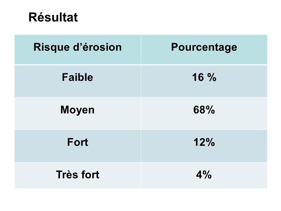 Résultat Risque dérosionPourcentage Faible16 % Moyen68% Fort12% Très fort4%