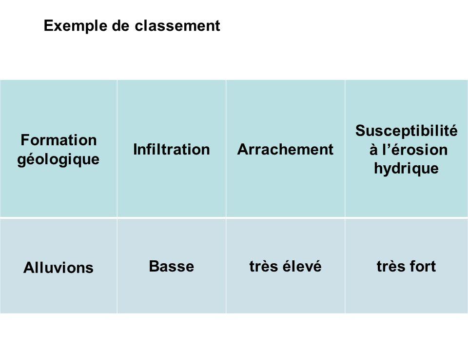 Exemple de classement Formation géologique InfiltrationArrachement Susceptibilité à lérosion hydrique Alluvions Bassetrès élevétrès fort