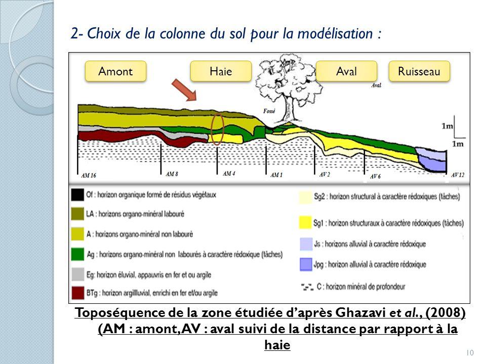 2- Choix de la colonne du sol pour la modélisation : Toposéquence de la zone étudiée daprès Ghazavi et al., (2008) (AM : amont, AV : aval suivi de la