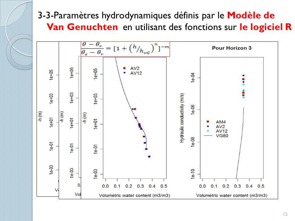 3-3-Paramètres hydrodynamiques définis par le Modèle de Van Genuchten en utilisant des fonctions sur le logiciel R 15