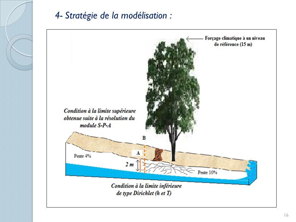 16 4- Stratégie de la modélisation :