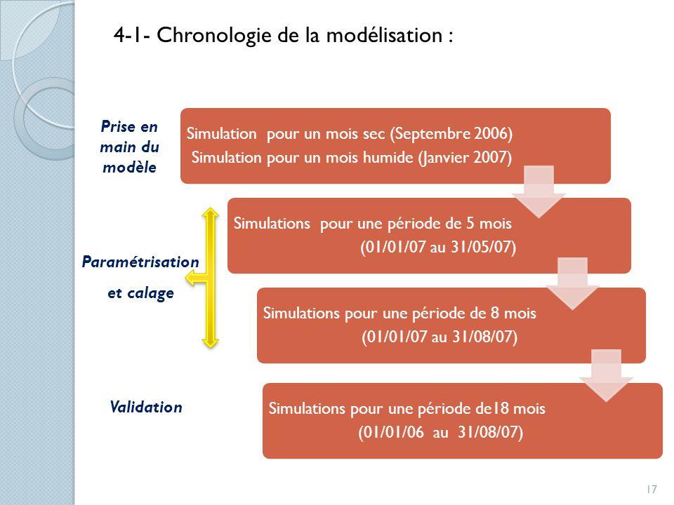 Simulation pour un mois sec (Septembre 2006) Simulation pour un mois humide (Janvier 2007) Simulations pour une période de 5 mois (01/01/07 au 31/05/0