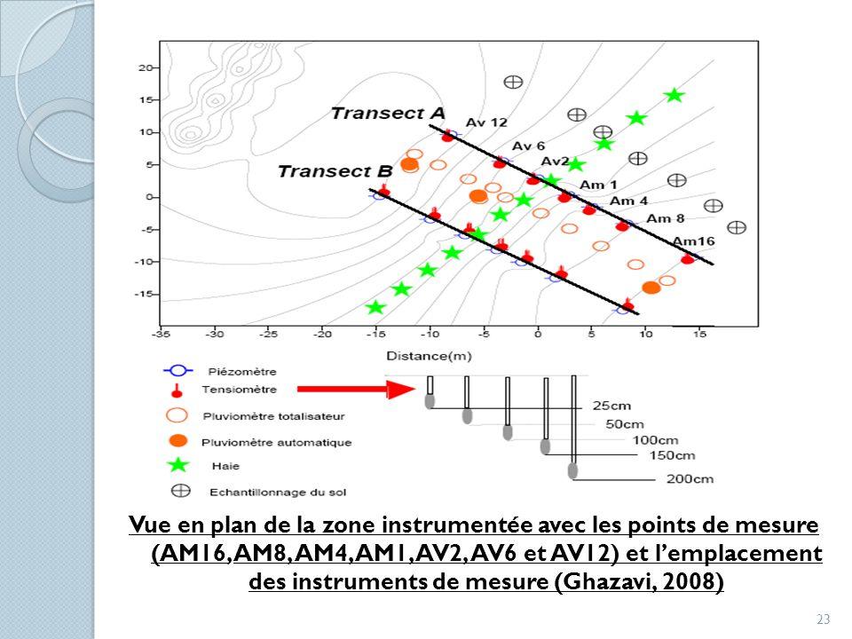 Vue en plan de la zone instrumentée avec les points de mesure (AM16, AM8, AM4, AM1, AV2, AV6 et AV12) et lemplacement des instruments de mesure (Ghaza