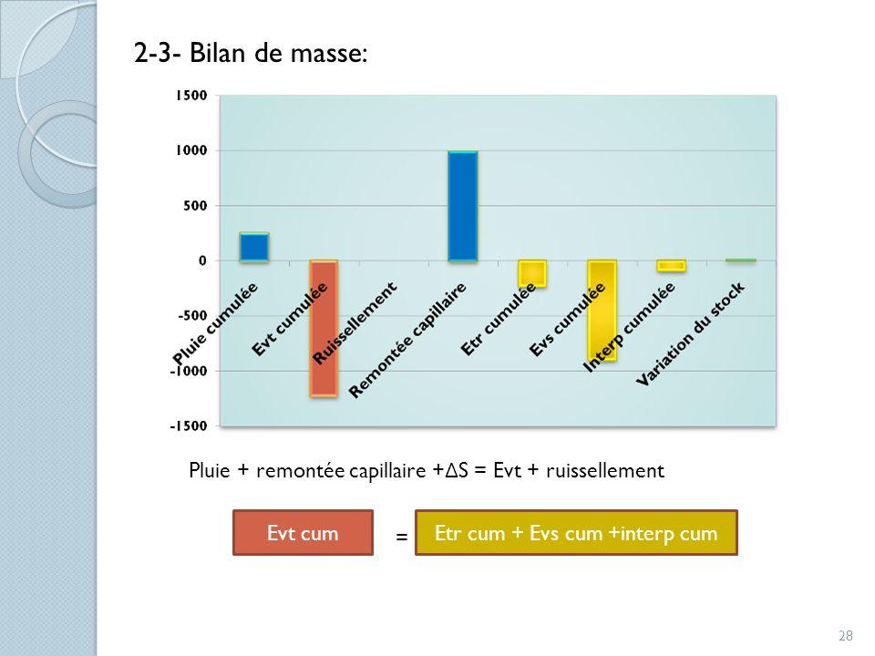 2-3- Bilan de masse: Pluie + remontée capillaire + Δ S = Evt + ruissellement = Evt cumEtr cum + Evs cum +interp cum 28