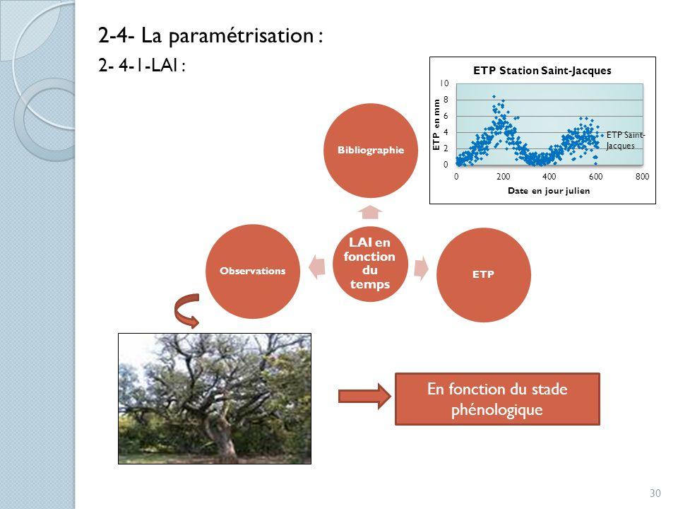 2-4- La paramétrisation : 2- 4-1-LAI : LAI en fonction du temps BibliographieETPObservations En fonction du stade phénologique 30