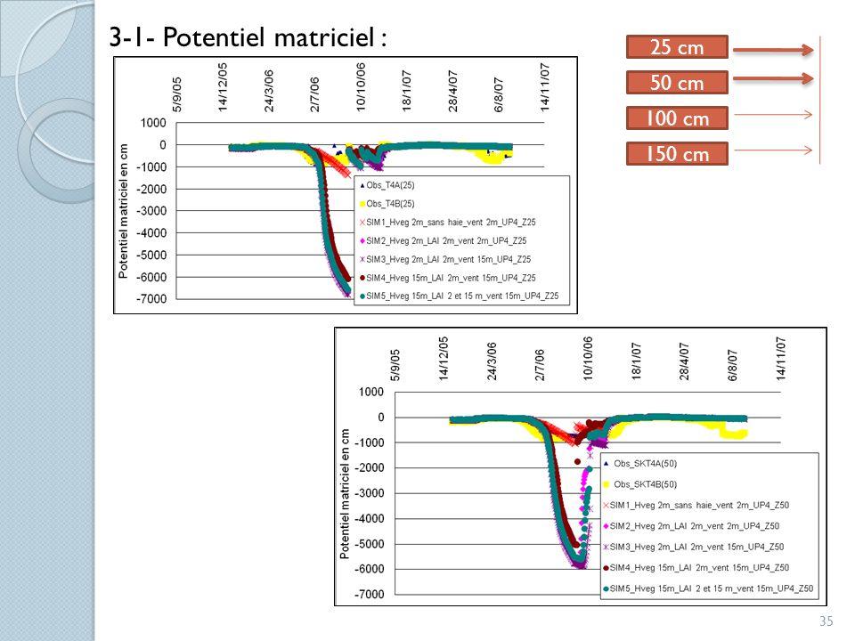 35 3-1- Potentiel matriciel : 25 cm 150 cm 50 cm 100 cm