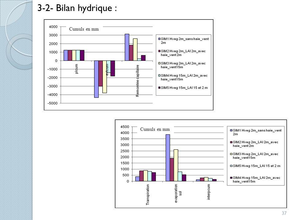 37 Cumuls en mm 3-2- Bilan hydrique :