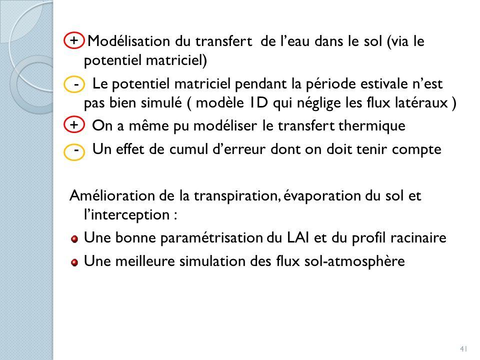 + Modélisation du transfert de leau dans le sol (via le potentiel matriciel) - Le potentiel matriciel pendant la période estivale nest pas bien simulé