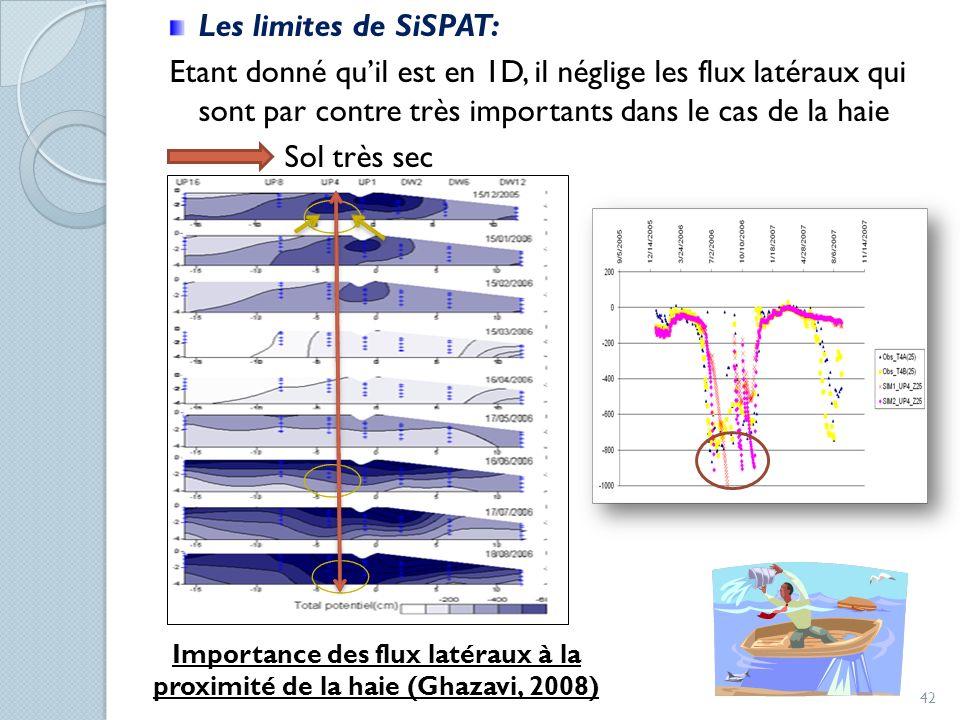 Les limites de SiSPAT: Etant donné quil est en 1D, il néglige les flux latéraux qui sont par contre très importants dans le cas de la haie Sol très se