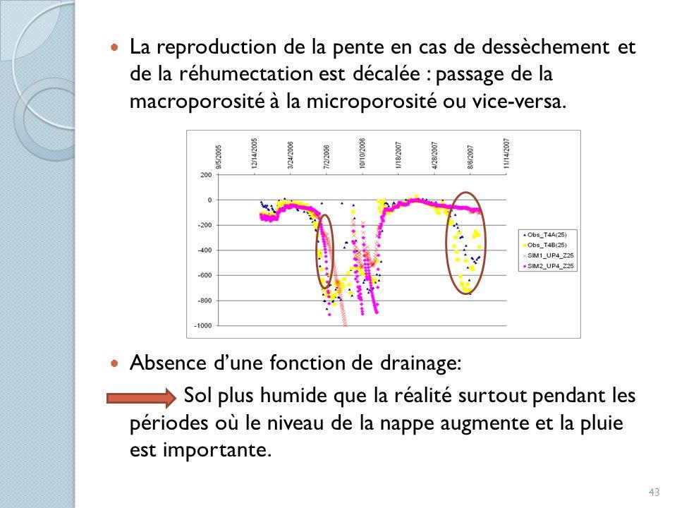 La reproduction de la pente en cas de dessèchement et de la réhumectation est décalée : passage de la macroporosité à la microporosité ou vice-versa.