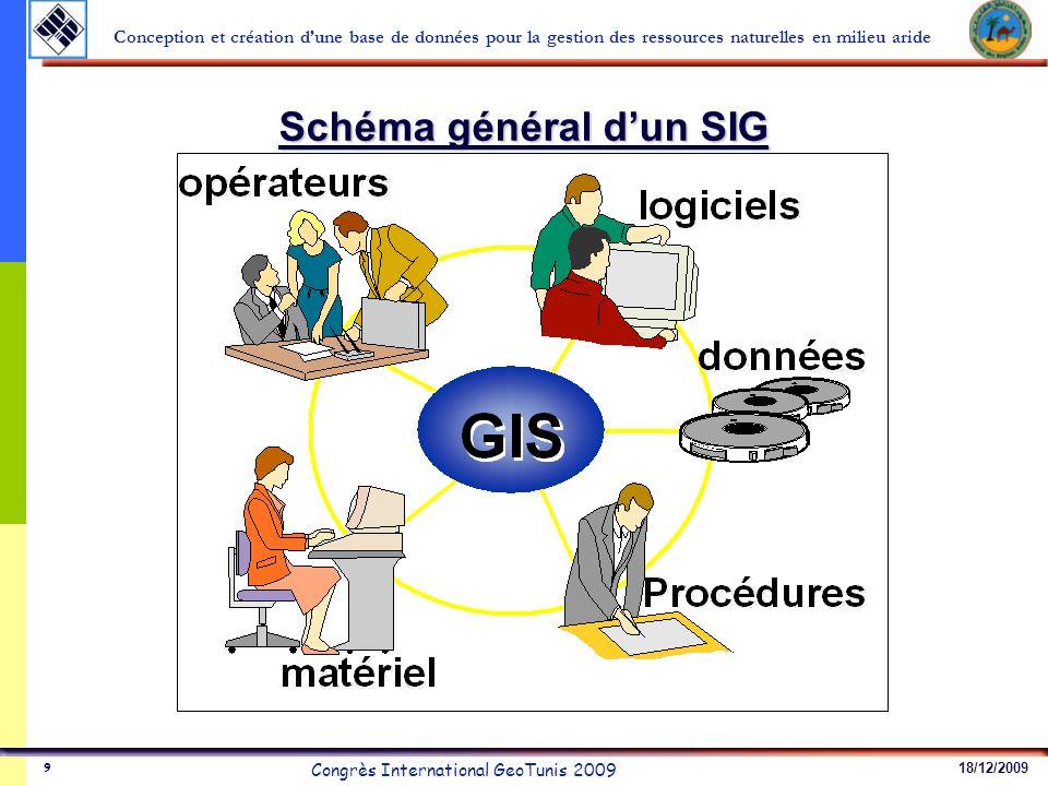 18/12/2009 Congrès International GeoTunis 2009 Conception et création dune base de données pour la gestion des ressources naturelles en milieu aride 20