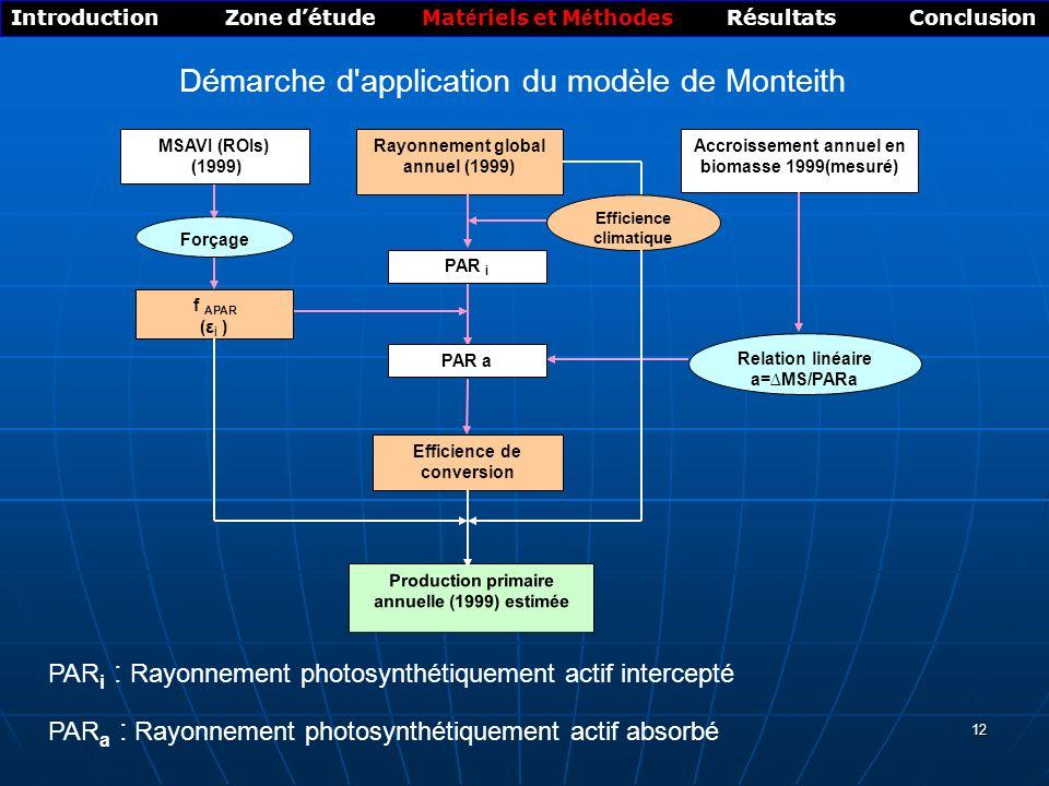 12 Rayonnement global annuel (1999) Efficience climatique PAR i Production primaire annuelle (1999) estimée Accroissement annuel en biomasse 1999(mesuré) MSAVI (ROIs) (1999) f APAR ( ε i ) PAR a Efficience de conversion Relation linéaire a=MS/PARa Forçage Démarche d application du modèle de Monteith Introduction Zone détude Mat é riels et M é thodes Résultats Conclusion PAR i : Rayonnement photosynthétiquement actif intercepté PAR a : Rayonnement photosynthétiquement actif absorbé