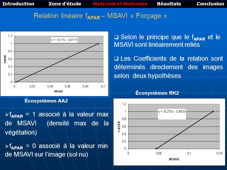14 Introduction Zone détude Mat é riels et M é thodes Résultats Conclusion Relation linéaire f APAR – MSAVI « Forçage » Écosystèmes RK2 Les Coefficients de la relation sont déterminés directement des images selon deux hypothèses f APAR = 0 associé à la valeur min de MSAVI sur limage (sol nu) f APAR = 1 associé à la valeur max de MSAVI (densité max de la végétation) Écosystèmes AA2 Selon le principe que le f APAR et le MSAVI sont linéairement reliés