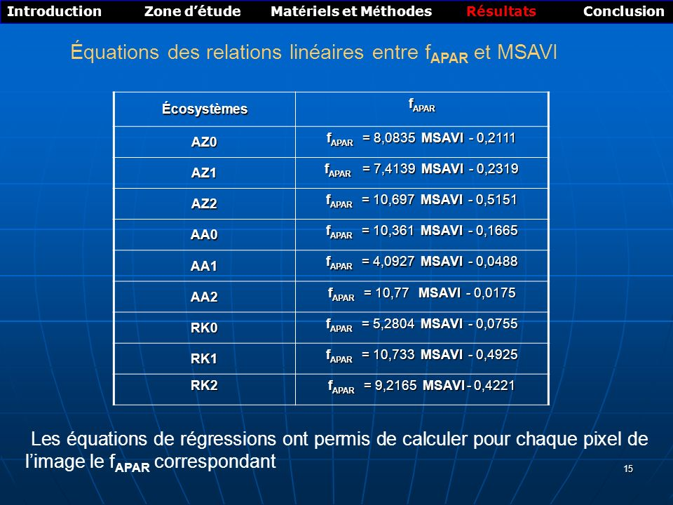 15 Équations des relations linéaires entre f APAR et MSAVI Introduction Zone détude Mat é riels et M é thodes Résultats Conclusion Écosystèmes f APAR AZ0 f APAR = 8,0835 MSAVI - 0,2111 AZ1 f APAR = 7,4139 MSAVI - 0,2319 AZ2 f APAR = 10,697 MSAVI - 0,5151 AA0 f APAR = 10,361 MSAVI - 0,1665 AA1 f APAR = 4,0927 MSAVI - 0,0488 AA2 f APAR = 10,77 MSAVI - 0,0175 RK0 f APAR = 5,2804 MSAVI - 0,0755 RK1 f APAR = 10,733 MSAVI - 0,4925 RK2 f APAR = 9,2165 MSAVI - 0,4221 Les équations de régressions ont permis de calculer pour chaque pixel de limage le f APAR correspondant