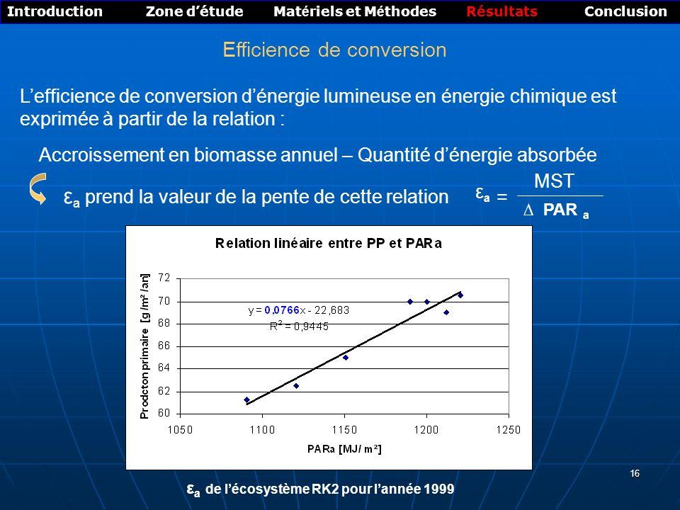 16 Efficience de conversion Introduction Zone détude Mat é riels et M é thodes Résultats Conclusion ε a de lécosystème RK2 pour lannée 1999 Accroissement en biomasse annuel – Quantité dénergie absorbée ε a prend la valeur de la pente de cette relation Lefficience de conversion dénergie lumineuse en énergie chimique est exprimée à partir de la relation : PAR a MST εaεa =
