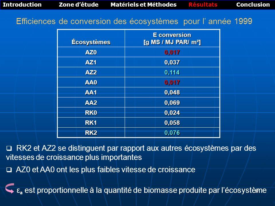 17 Efficiences de conversion des écosystèmes pour l année 1999 Introduction Zone détude Mat é riels et M é thodes Résultats Conclusion Écosystèmes E conversion [g MS / MJ PAR/ m²] AZ0 0,017 AZ1 0,037 AZ2 0,114 AA0 0,017 AA1 0,048 AA2 0,069 RK0 0,024 RK1 0,058 RK20,076 RK2 et AZ2 se distinguent par rapport aux autres écosystèmes par des vitesses de croissance plus importantes AZ0 et AA0 ont les plus faibles vitesse de croissance ε a est proportionnelle à la quantité de biomasse produite par lécosystème