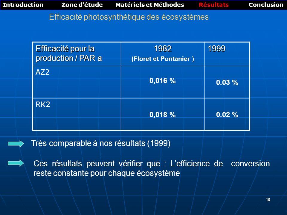 18 Introduction Zone détude Mat é riels et M é thodes Résultats Conclusion Efficacité photosynthétique des écosystèmes Très comparable à nos résultats (1999) Ces résultats peuvent vérifier que : Lefficience de conversion reste constante pour chaque écosystème Efficacité pour la production / PAR a 1982 ) (Floret et Pontanier )1999 AZ2 0,016 % 0.03 % RK2 0,018 %0.02 %