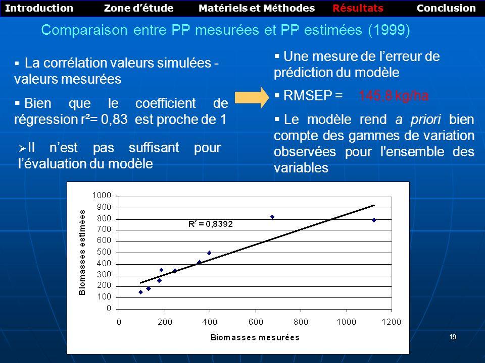 19 Introduction Zone détude Mat é riels et M é thodes Résultats Conclusion Une mesure de lerreur de prédiction du modèle RMSEP = 145,8 kg/ha Le modèle rend a priori bien compte des gammes de variation observées pour l ensemble des variables La corrélation valeurs simulées - valeurs mesurées Bien que le coefficient de régression r²= 0,83 est proche de 1 Comparaison entre PP mesurées et PP estimées (1999) Il nest pas suffisant pour lévaluation du modèle
