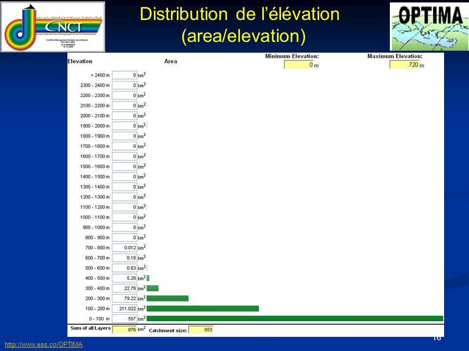 17 Distribution de loccupation du sol http://www.ess.co/OPTIMA