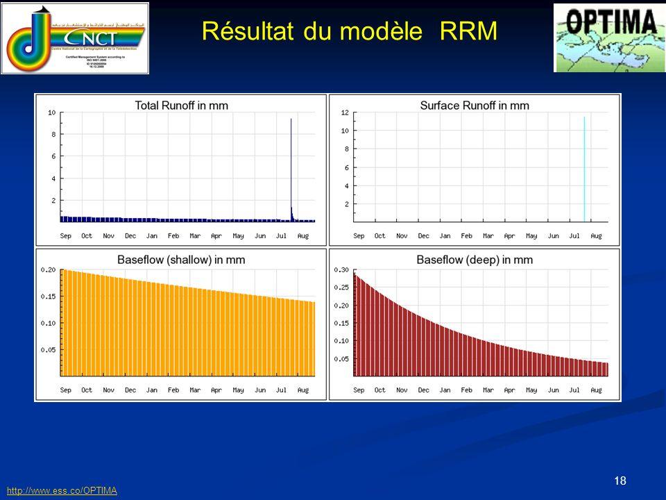 19 Résultat du modèle RRM http://www.ess.co/OPTIMA