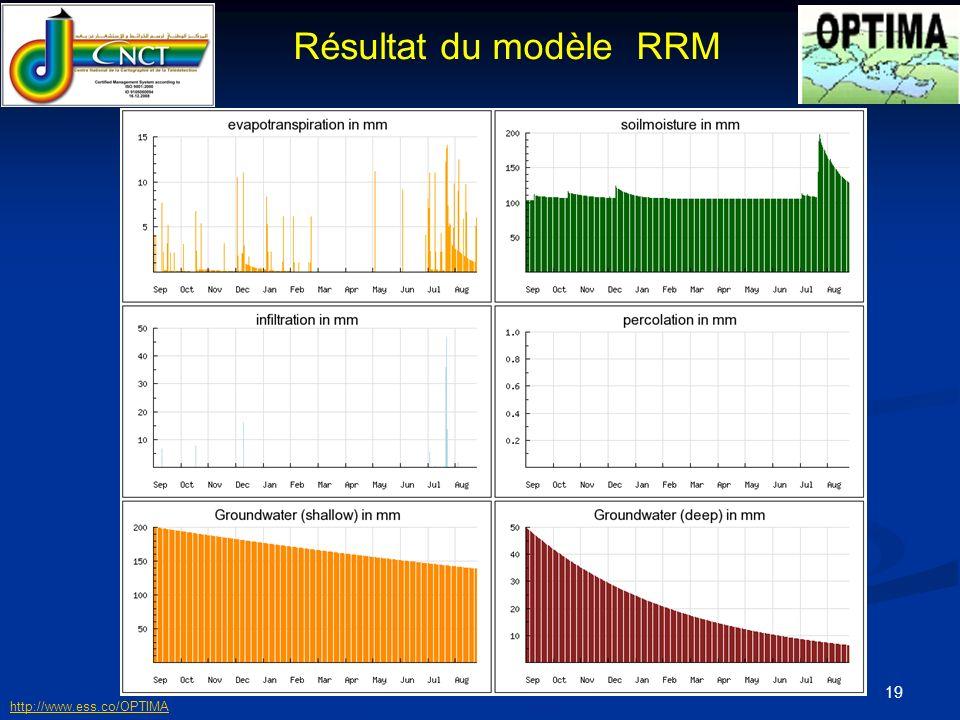 20 Résultat du modèle RRM http://www.ess.co/OPTIMA
