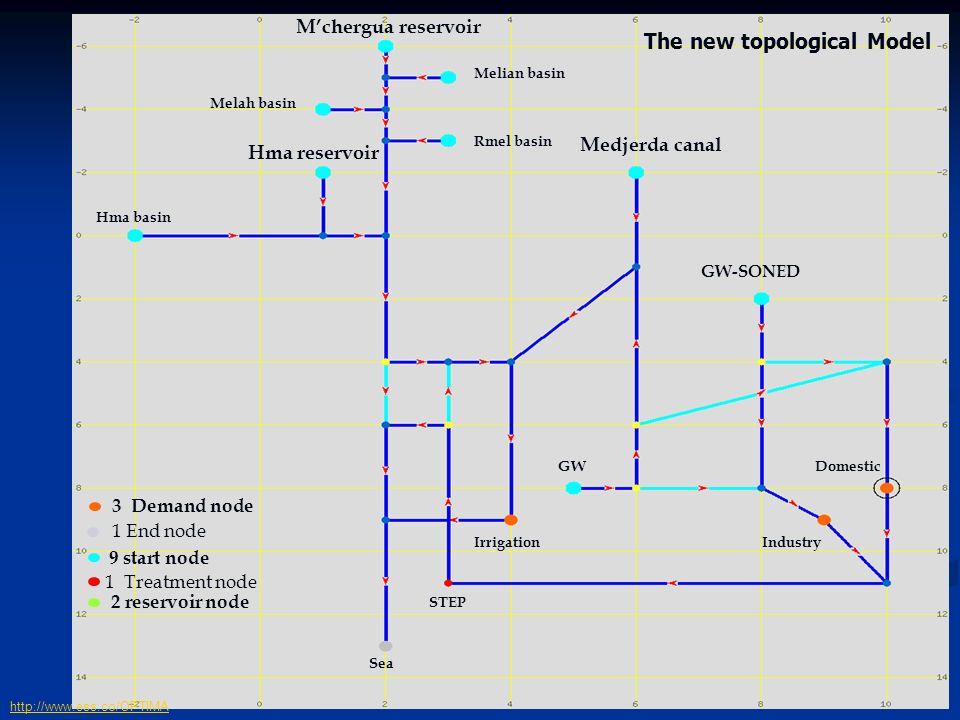 26 Implémentation du modèle WRM http://www.ess.co/OPTIMA