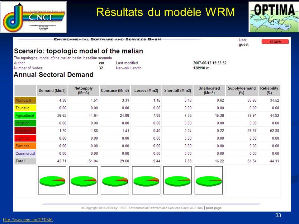 34 Rrésultats du modèle WRM http://www.ess.co/OPTIMA