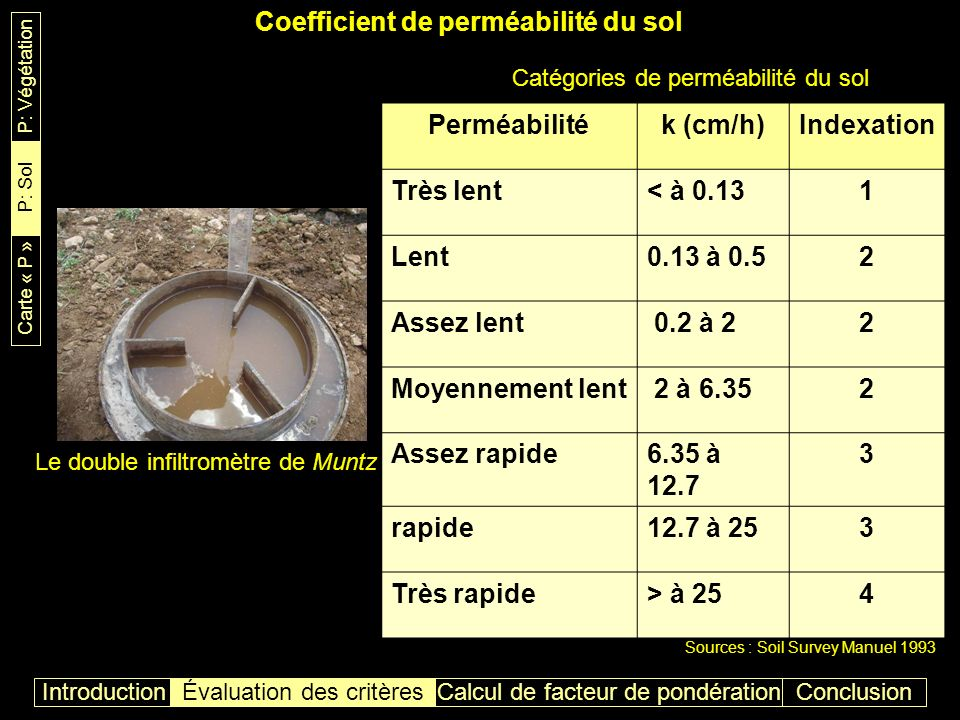 Vulnérabilité du sol par rapport à linfiltration ConclusionIntroductionÉvaluation des critères P: Végétation P: Sol Carte « P » Calcul de facteur de pondération
