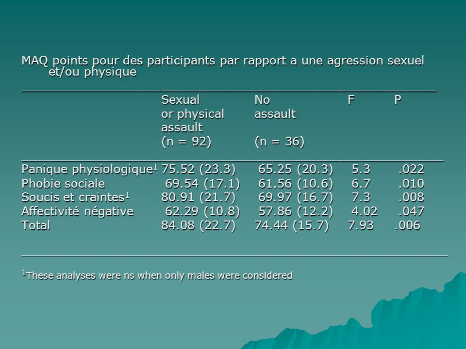 MAQ points pour des participants par rapport a une agression sexuel et/ou physique ________________________________________________________ Sexual No FP or physicalassault assault (n = 92)(n = 36) _________________________________________________________ Panique physiologique 1 75.52 (23.3) 65.25 (20.3) 5.3.022 Phobie sociale 69.54 (17.1) 61.56 (10.6) 6.7.010 Soucis et craintes 1 80.91 (21.7) 69.97 (16.7) 7.3.008 Affectivité négative 62.29 (10.8) 57.86 (12.2) 4.02.047 Total 84.08 (22.7)74.44 (15.7)7.93.006 __________________________________________________________________________ 1 These analyses were ns when only males were considered