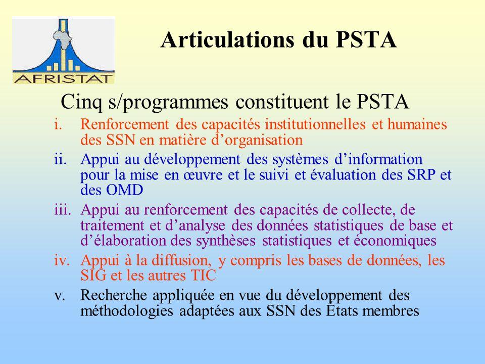 Articulations du PSTA Cinq s/programmes constituent le PSTA i.Renforcement des capacités institutionnelles et humaines des SSN en matière dorganisation ii.Appui au développement des systèmes dinformation pour la mise en œuvre et le suivi et évaluation des SRP et des OMD iii.Appui au renforcement des capacités de collecte, de traitement et danalyse des données statistiques de base et délaboration des synthèses statistiques et économiques iv.Appui à la diffusion, y compris les bases de données, les SIG et les autres TIC v.Recherche appliquée en vue du développement des méthodologies adaptées aux SSN des États membres