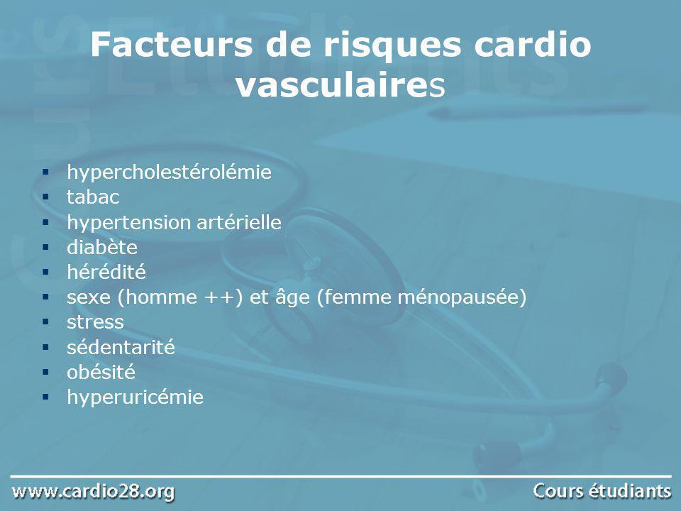 Facteurs de risques cardio vasculaires hypercholestérolémie tabac hypertension artérielle diabète hérédité sexe (homme ++) et âge (femme ménopausée) s
