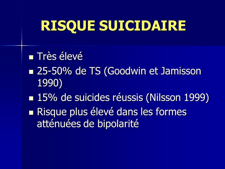 RISQUE SUICIDAIRE RISQUE SUICIDAIRE Très élevé Très élevé 25-50% de TS (Goodwin et Jamisson 1990) 25-50% de TS (Goodwin et Jamisson 1990) 15% de suici
