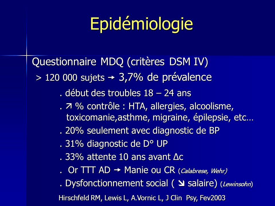 Questionnaire MDQ (critères DSM IV) > 120 000 sujets 3,7% de prévalence > 120 000 sujets 3,7% de prévalence. début des troubles 18 – 24 ans. % contrôl
