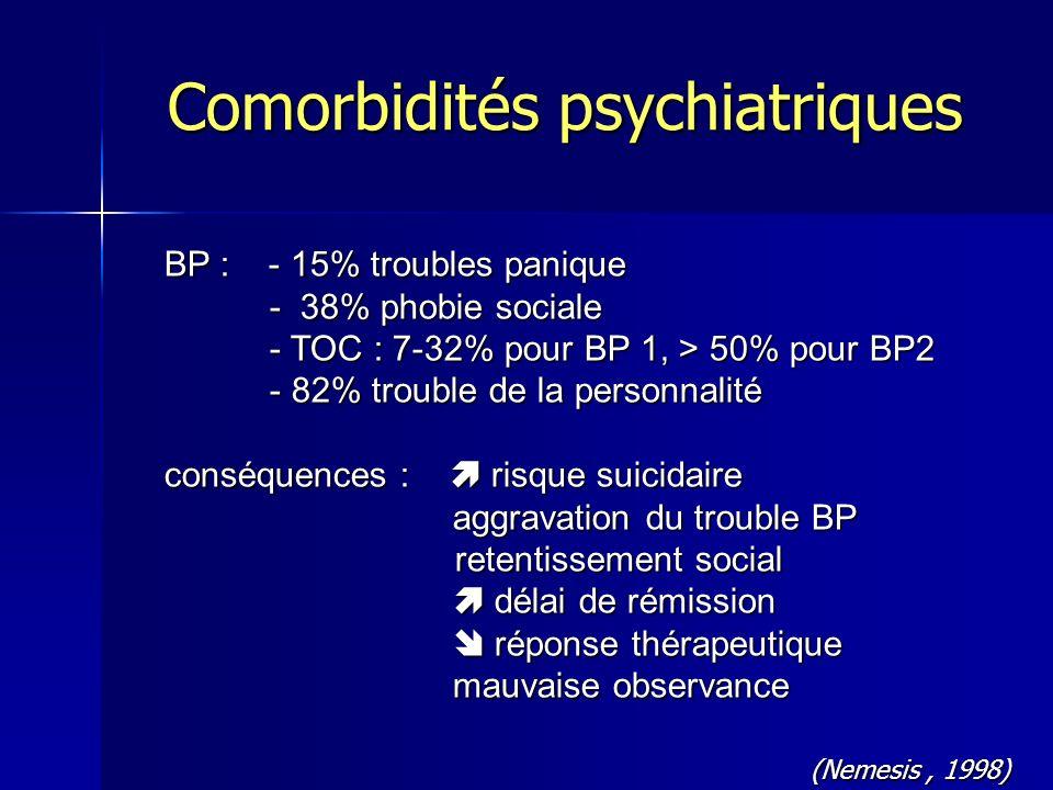 BP : - 15% troubles panique - 38% phobie sociale - TOC : 7-32% pour BP 1, > 50% pour BP2 - TOC : 7-32% pour BP 1, > 50% pour BP2 - 82% trouble de la p
