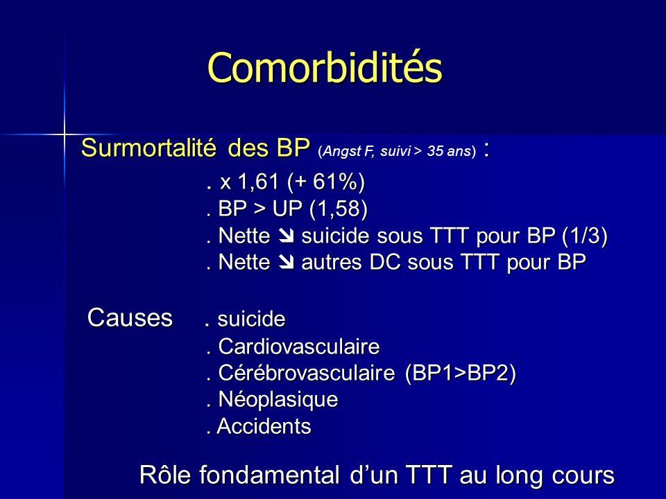 Surmortalité des BP : Surmortalité des BP (Angst F, suivi > 35 ans) :. x 1,61 (+ 61%). BP > UP (1,58). Nette suicide sous TTT pour BP (1/3). Nette aut