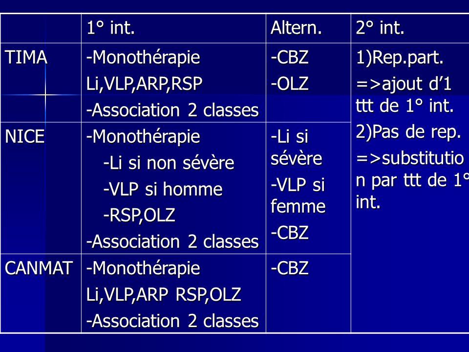 1° int. Altern. 2° int. TIMA-MonothérapieLi,VLP,ARP,RSP -Association 2 classes -CBZ-OLZ1)Rep.part. =>ajout d1 ttt de 1° int. 2)Pas de rep. =>substitut