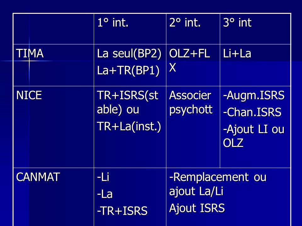 1° int. 2° int. 3° int TIMA La seul(BP2) La+TR(BP1) OLZ+FL X Li+La NICE TR+ISRS(st able) ou TR+La(inst.) Associer psychott -Augm.ISRS-Chan.ISRS -Ajout