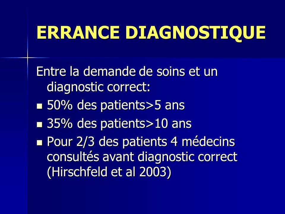 ERRANCE DIAGNOSTIQUE Entre la demande de soins et un diagnostic correct: 50% des patients>5 ans 50% des patients>5 ans 35% des patients>10 ans 35% des