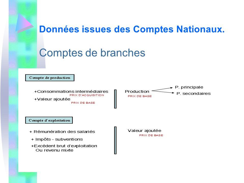 Comptes de branches