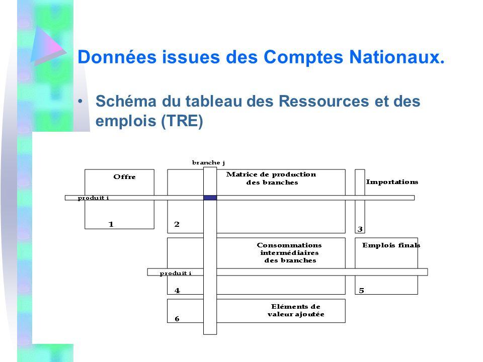 Données issues des Comptes Nationaux. Schéma du tableau des Ressources et des emplois (TRE)
