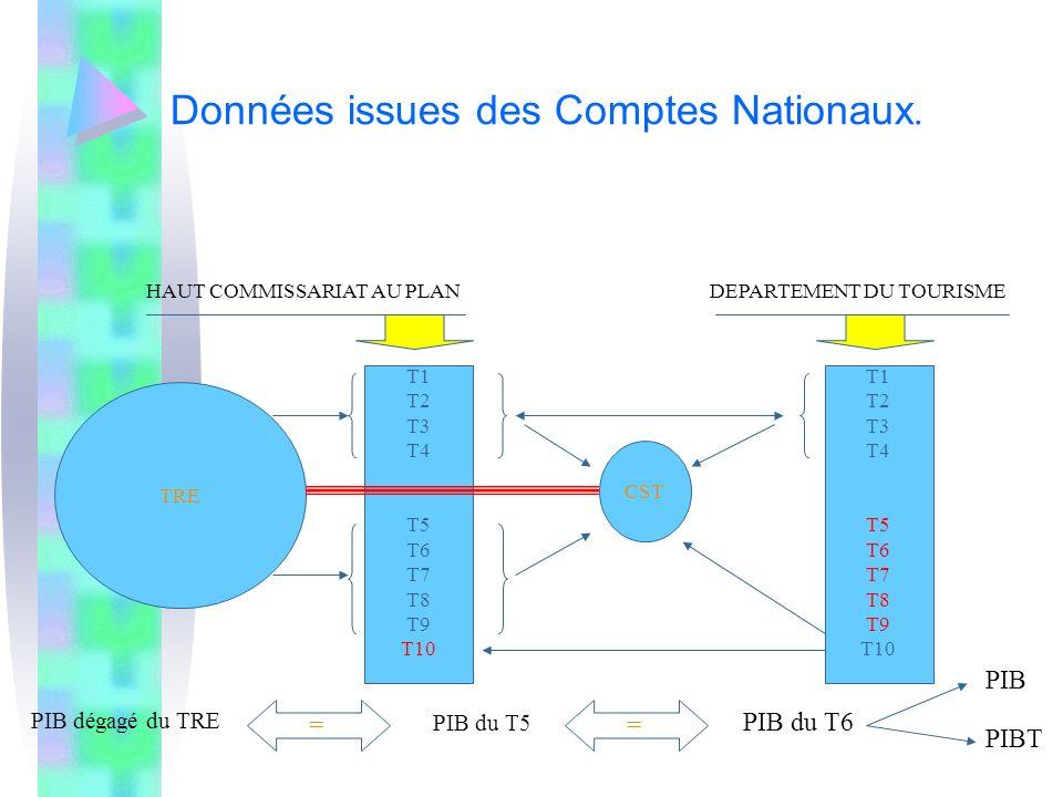 Données issues des Comptes Nationaux. TRE CST DEPARTEMENT DU TOURISME HAUT COMMISSARIAT AU PLAN T1 T2 T3 T4 T5 T6 T7 T8 T9 T10 T1 T2 T3 T4 T5 T6 T7 T8