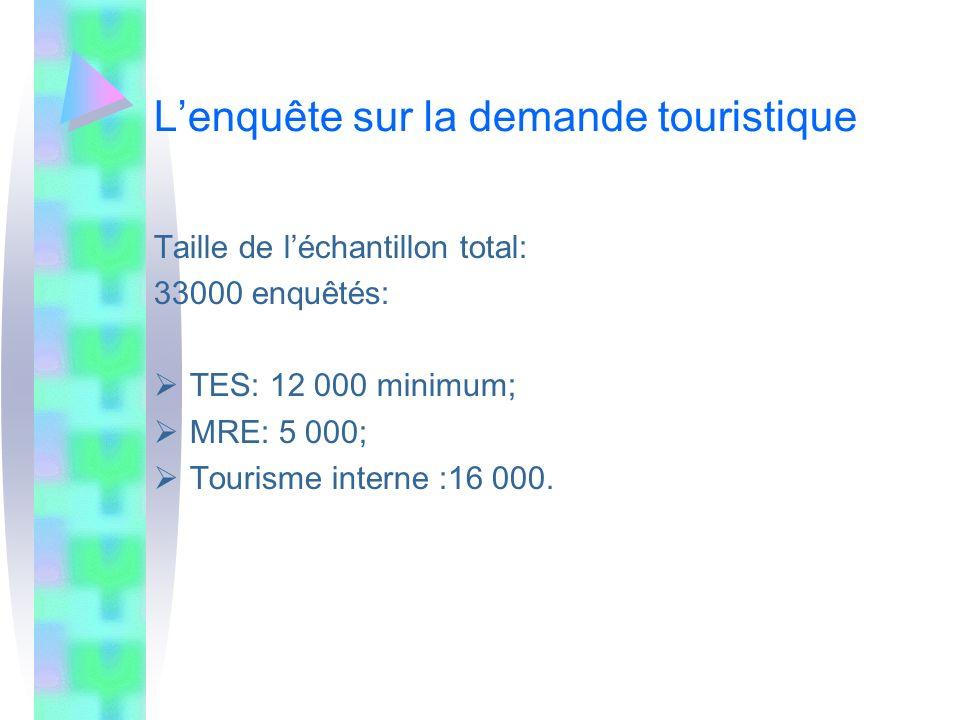 Lenquête sur la demande touristique Taille de léchantillon total: 33000 enquêtés: TES: 12 000 minimum; MRE: 5 000; Tourisme interne :16 000.